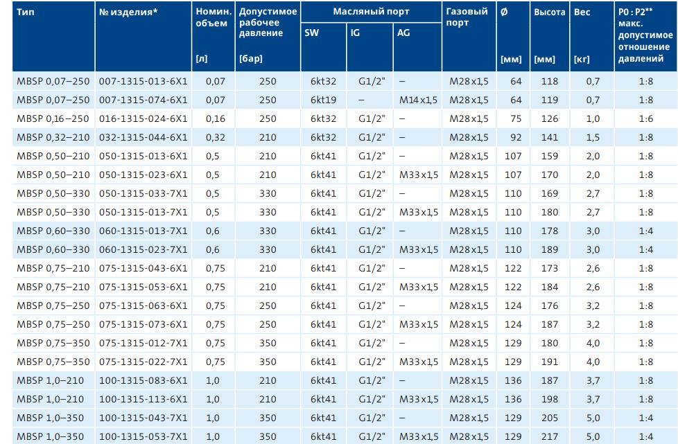 Гидроаккумуляторы Мембранные аккумуляторы Таблица 1