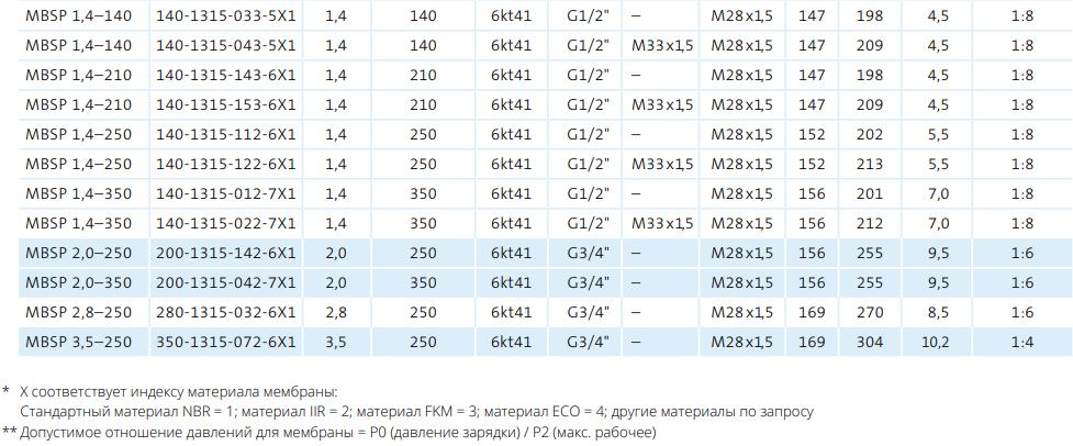 Гидроаккумуляторы Мембранные аккумуляторы Таблица 2